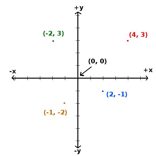 algebra-coordinate-plane