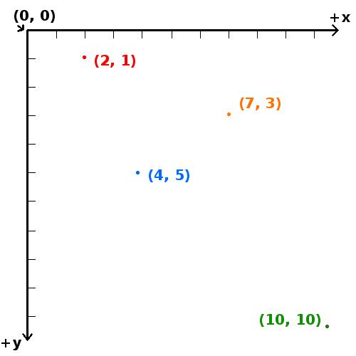 computer-coordinate-plane